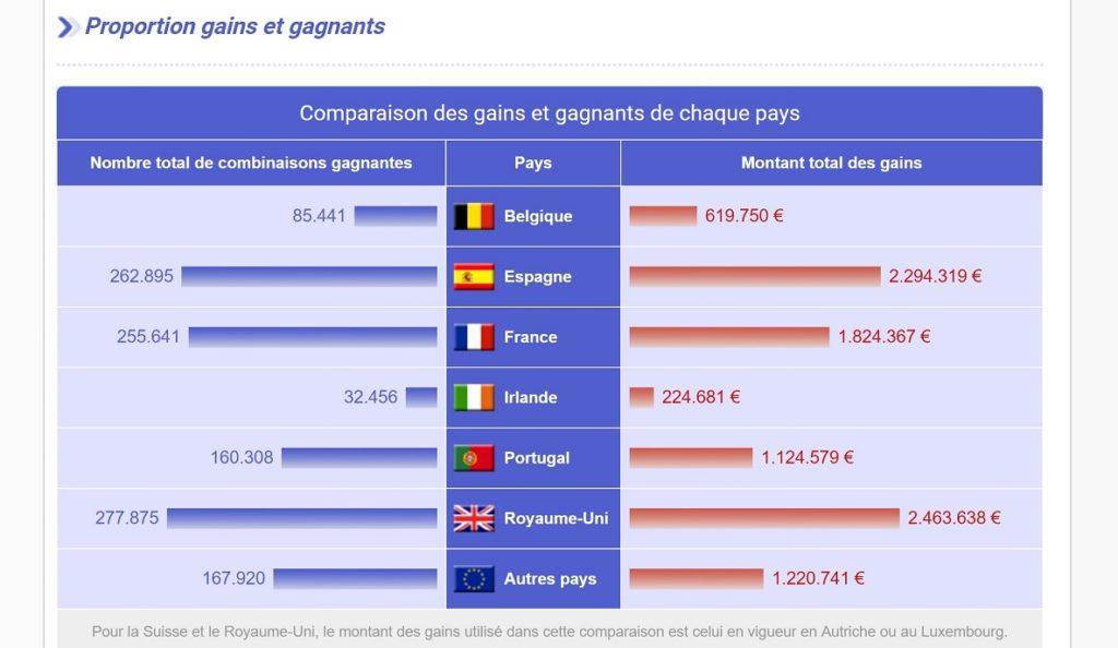 Les rapports de gains Euromillions sur LoteriePLus.com