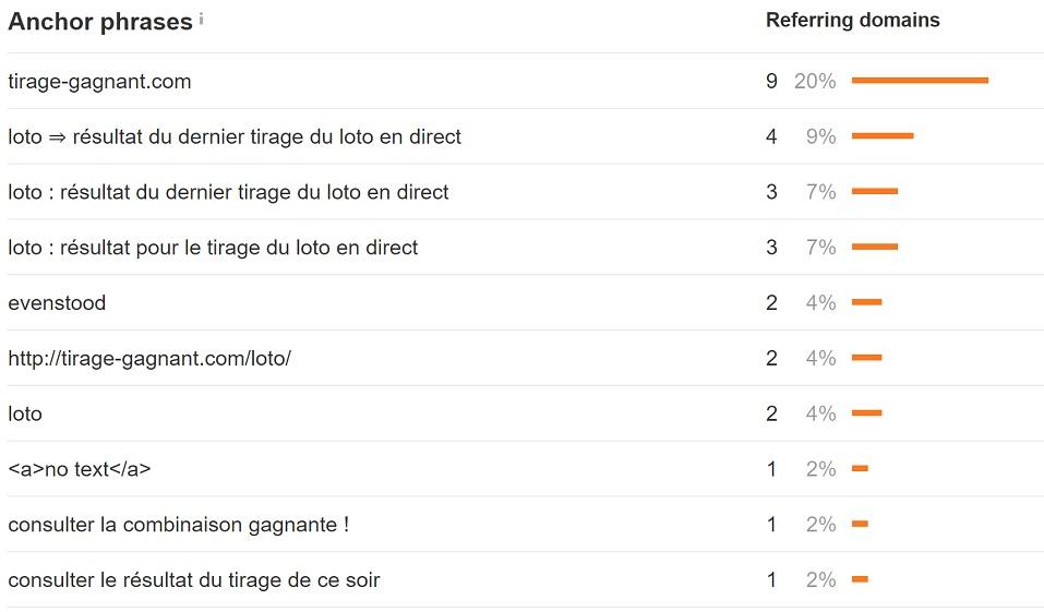 """Analyse des ancres de liens pour la catégorie """"Loto"""" du site Tirage-Gagnant.com, plutôt vide d'ancres suroptimisées"""